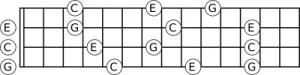 Noten van het C akkoord op de ukelele.